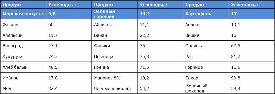 Таблица запрещенных продуктов по диете Аткинса
