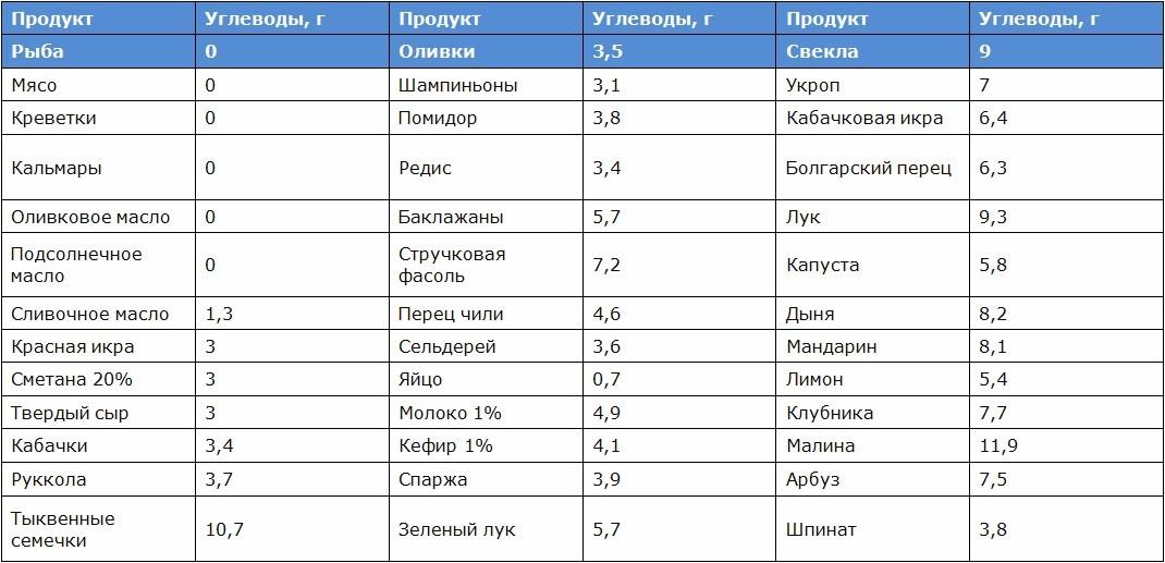 Таблица Углеводов В Продуктах Для Безуглеводной Диеты.
