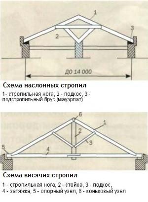 Наслонные и висячие виды стропильных систем крыш