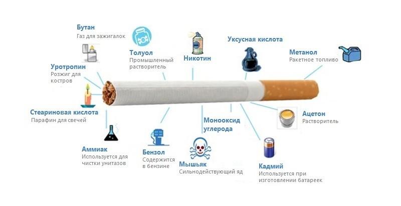 Что содержится в сигаретах