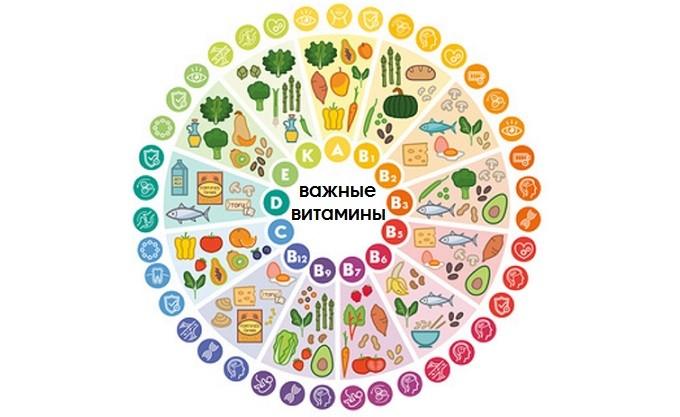Важные витамины