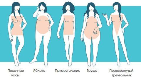 Одежда по типу фигуры: как подобрать правильно
