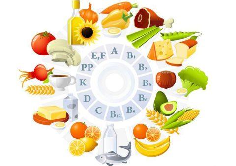 Витамины: характеристика, виды, какую роль выполняют, нормы потребления, источники