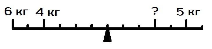 Какой вес нужно разместить в указанной точке, чтобы уравновесить весы
