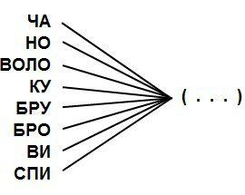 Вместо многоточия должно стоять слово, которое вместе со всеми слогами образует иные слова. Что обозначает это слово?