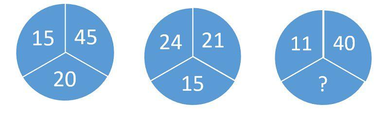 Определите, какое число нужно поставить вместо вопросительного знака