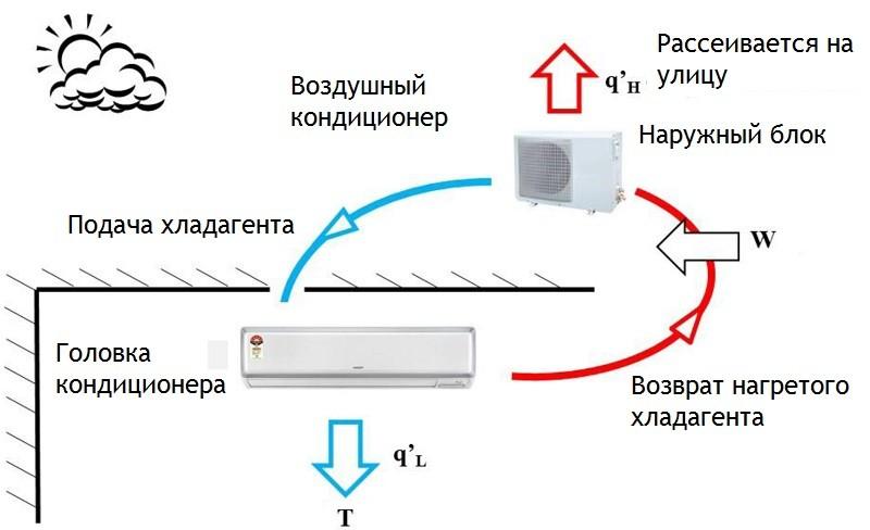 Схема движения хладагента в кондиционере
