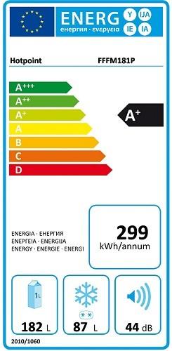 Классы энергоэффективности холодильников